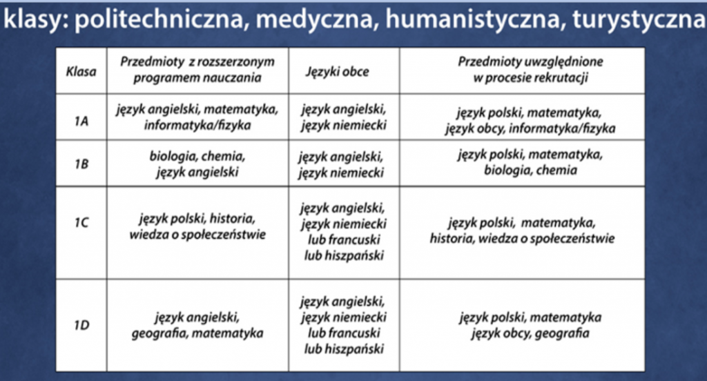 Kierunki kształcenia - I Liceum Ogólnokształcące im. Henryka Sienkiewicza w Koluszkach