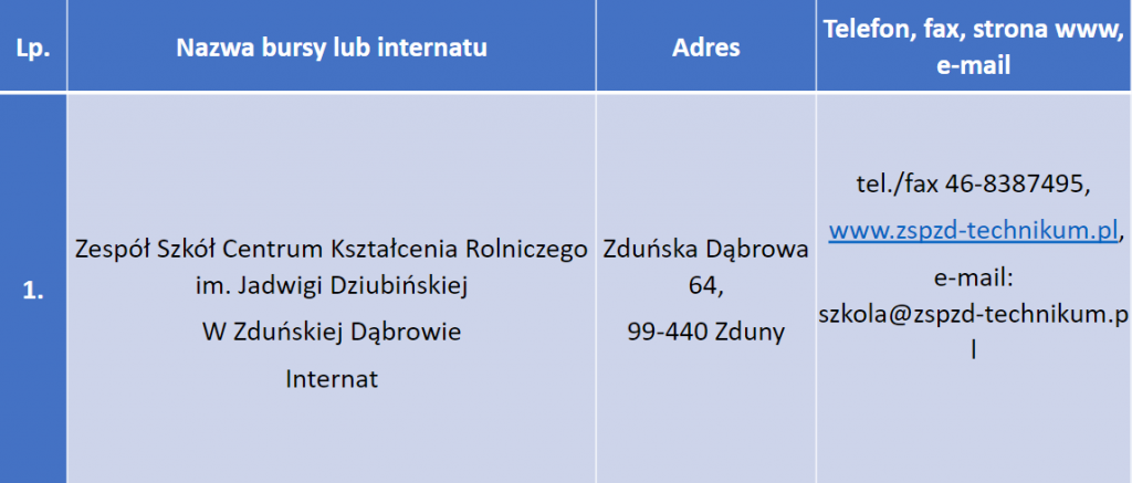 Bursy i internaty - Zespół Szkół Centrum Kształcenia Rolniczego im. Jadwigi Dziubińskiej w Zduńskiej Dąbrowie