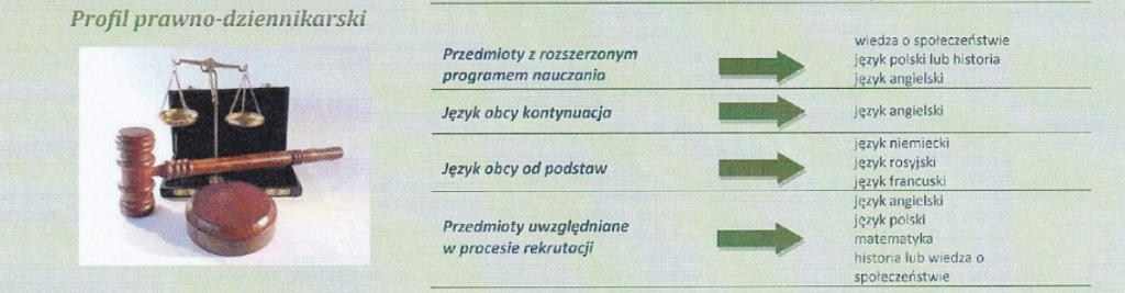 ZS nr 3 Skierniewice - kierunki kształcenia